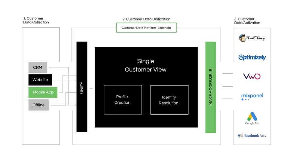 cdxp application user interface