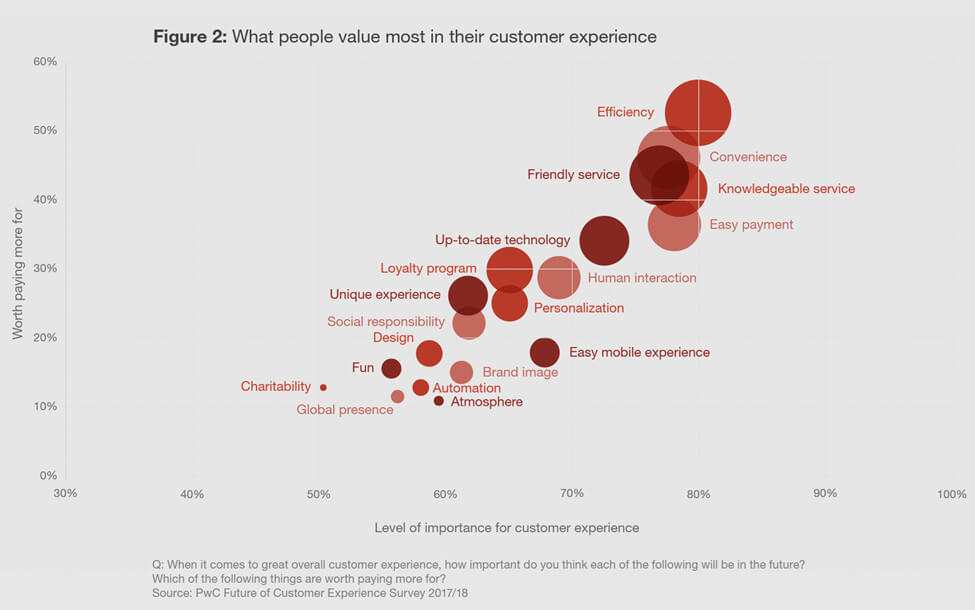 screenshot graph what people value most in their customer experience